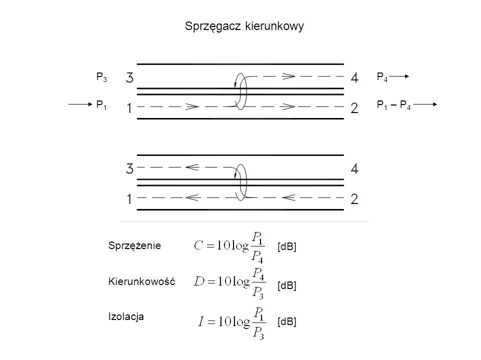 Sprzęgacz kierunkowy P3 P4 P1 P1 – P4 Sprzężenie [dB] Kierunkowość